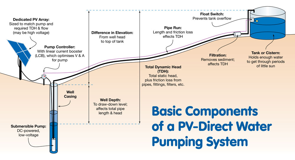 PV Direct System