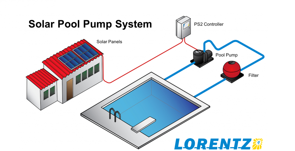 LORENTZ Pool pump
